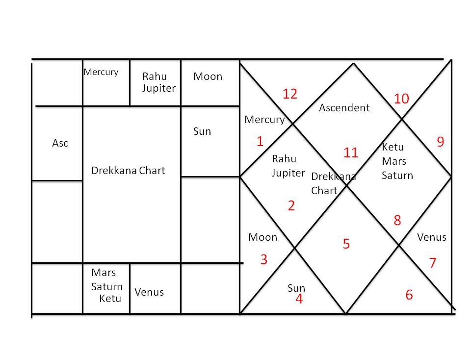 Signs part-6(Division chart)   Astronidhi
