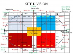division of Directions-2
