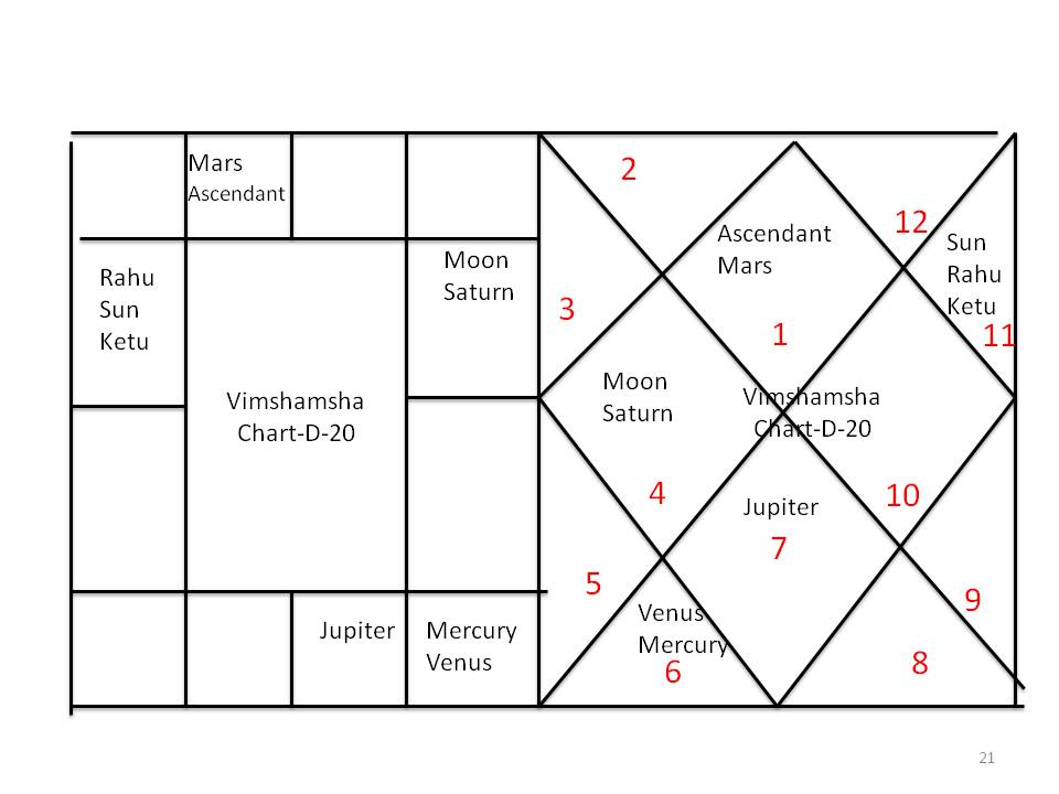 Signs part-7(Division chart-2) | Astronidhi