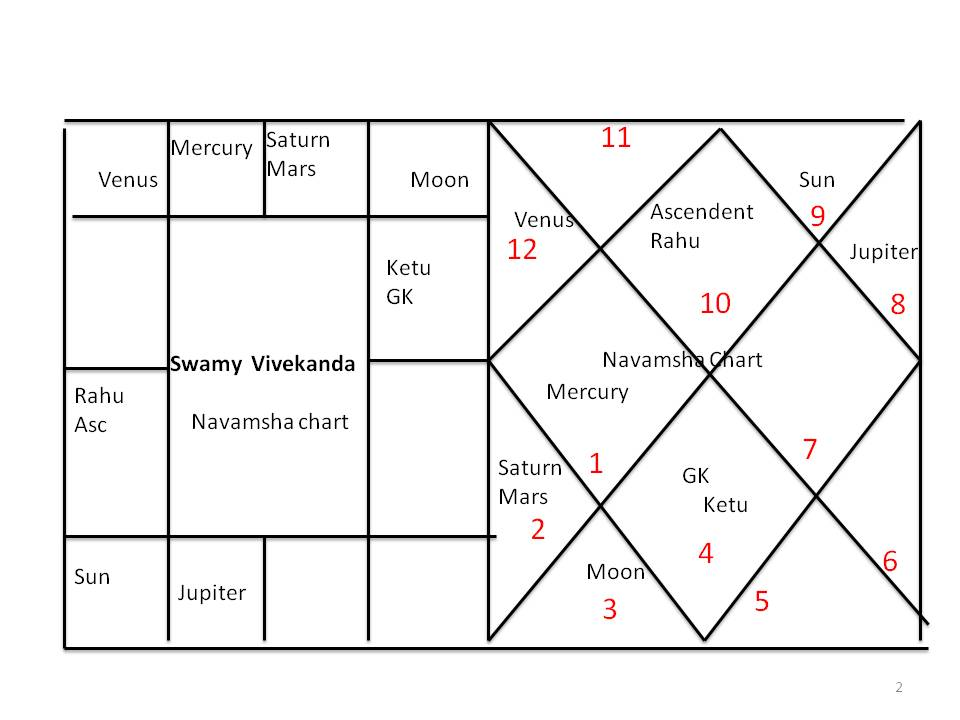 HOUSES PART-4(1st house) | Astronidhi