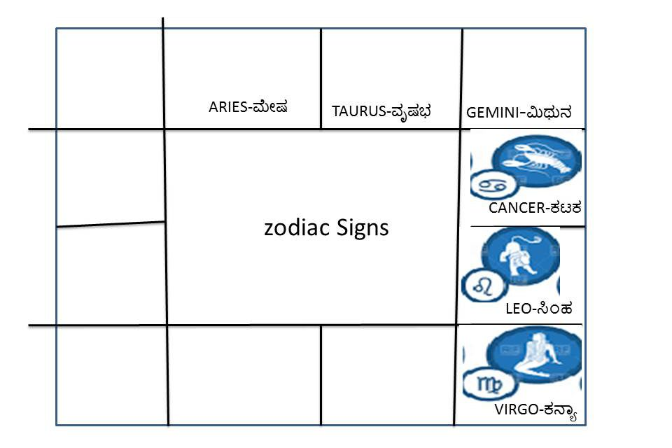 Signs part-10(sign4-6) | Astronidhi