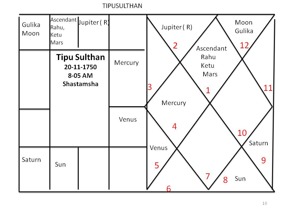 Houses part-11( 8th house) | Astronidhi