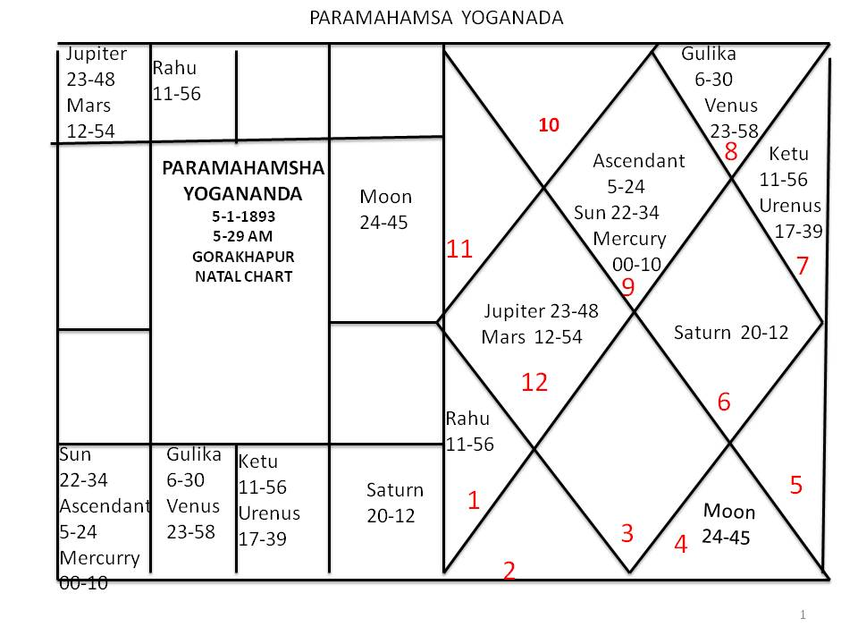 House part-12( 9th House)   Astronidhi