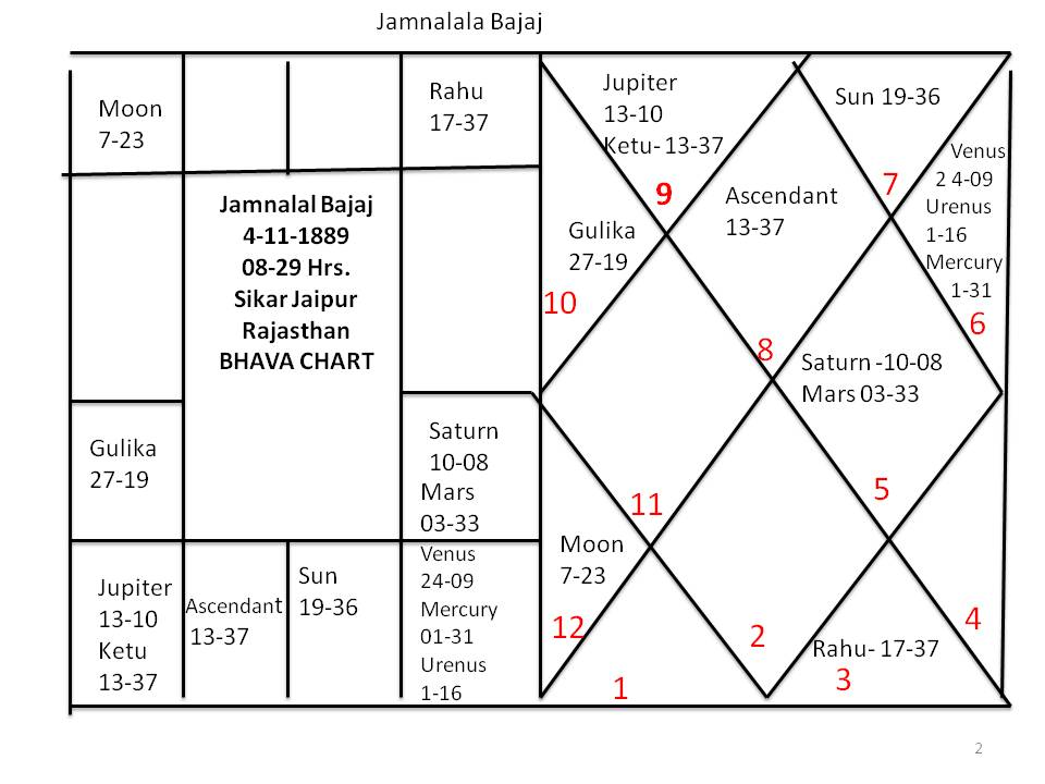 House Part 14 11th House Astronidhi